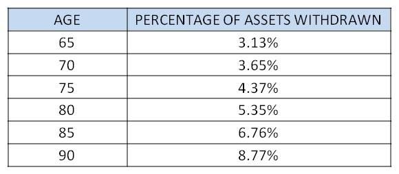 RMD Percentage Table